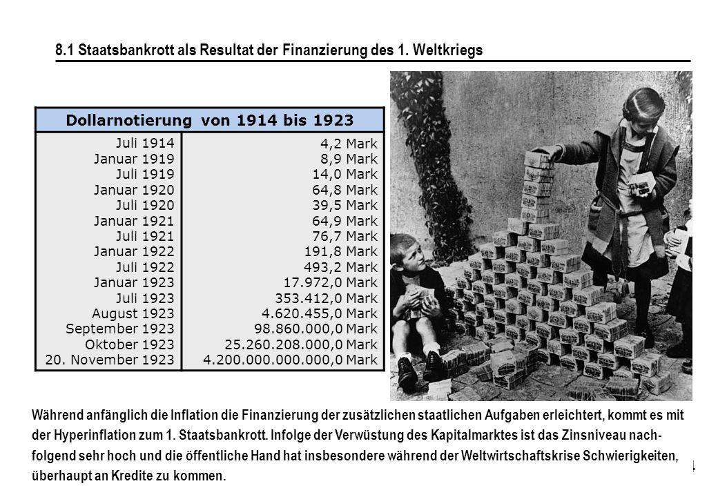 Dollarnotierung von 1914 bis 1923