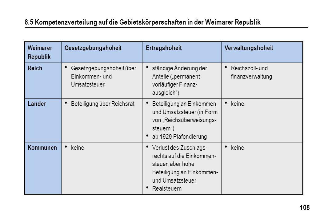 8.5 Kompetenzverteilung auf die Gebietskörperschaften in der Weimarer Republik