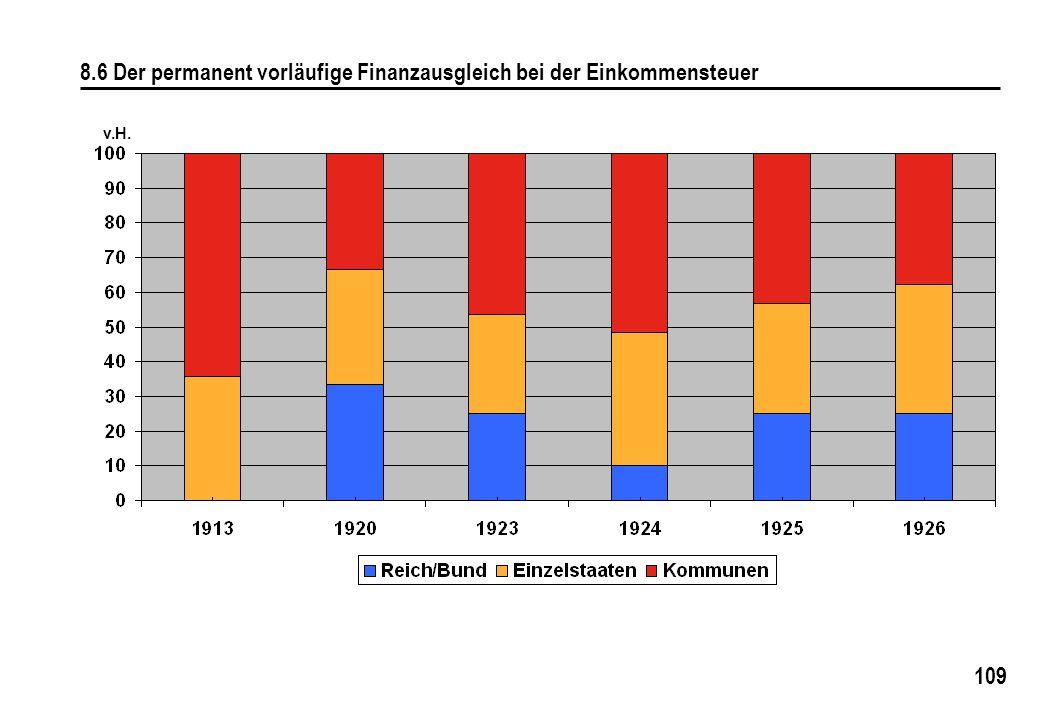8.6 Der permanent vorläufige Finanzausgleich bei der Einkommensteuer