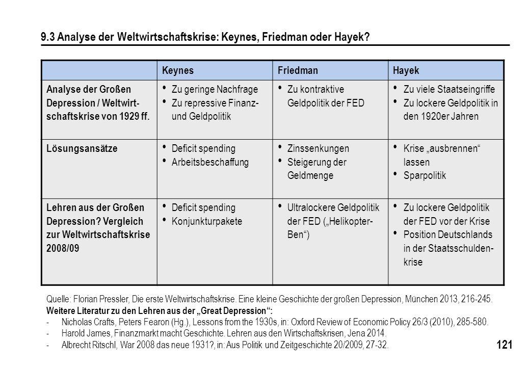 9.3 Analyse der Weltwirtschaftskrise: Keynes, Friedman oder Hayek