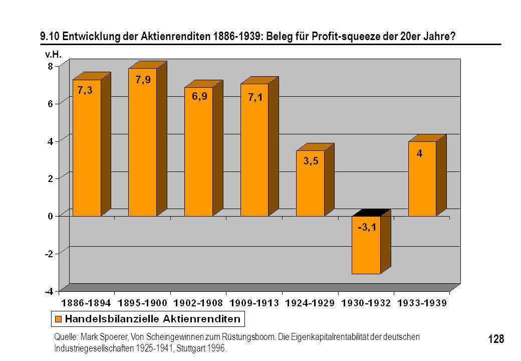 9.10 Entwicklung der Aktienrenditen 1886-1939: Beleg für Profit-squeeze der 20er Jahre