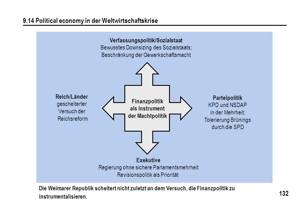 Verfassungspolitik/Sozialstaat
