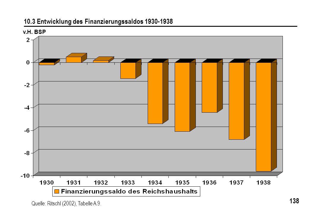 10.3 Entwicklung des Finanzierungssaldos 1930-1938