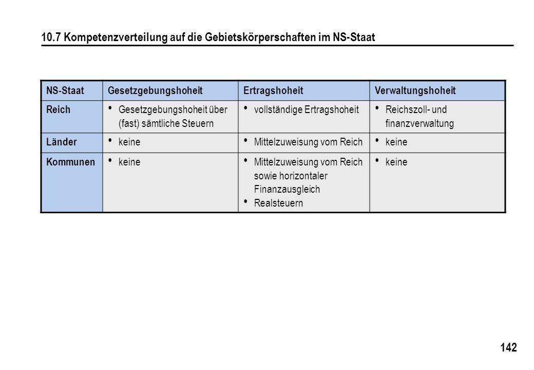 10.7 Kompetenzverteilung auf die Gebietskörperschaften im NS-Staat