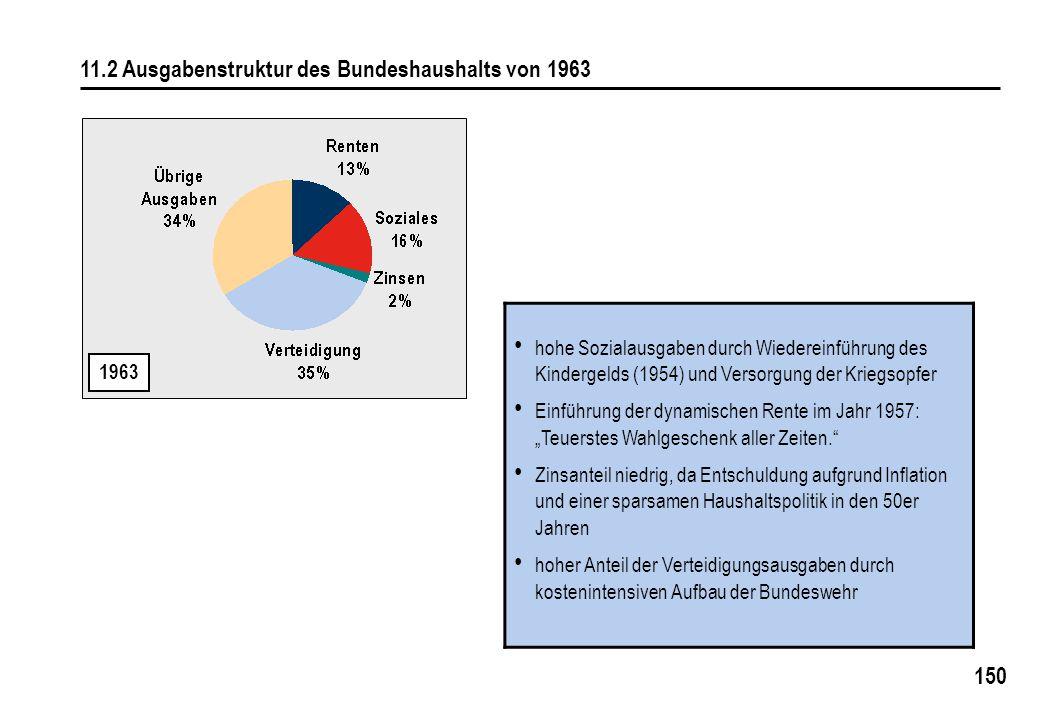 11.2 Ausgabenstruktur des Bundeshaushalts von 1963