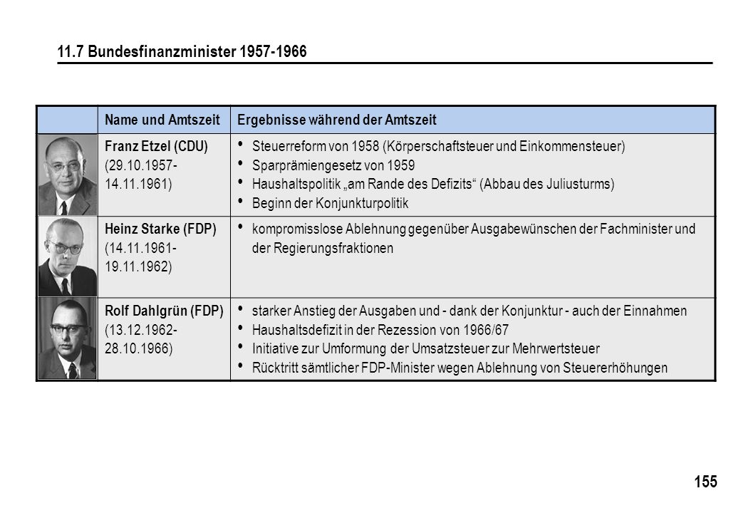 11.7 Bundesfinanzminister 1957-1966