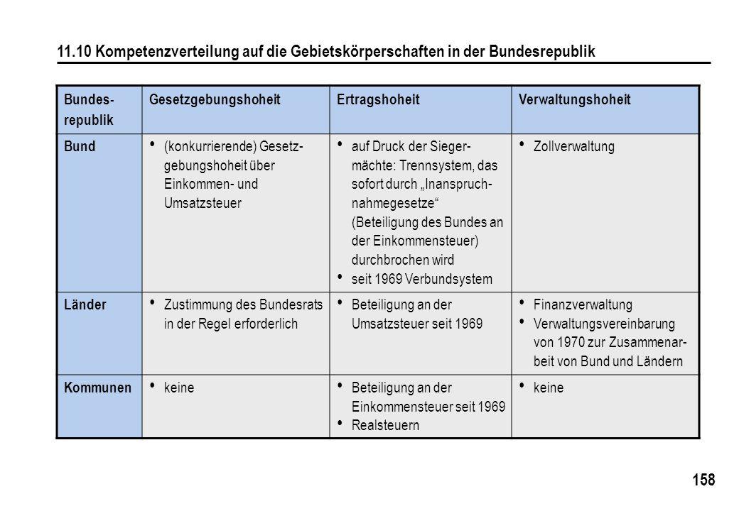11.10 Kompetenzverteilung auf die Gebietskörperschaften in der Bundesrepublik