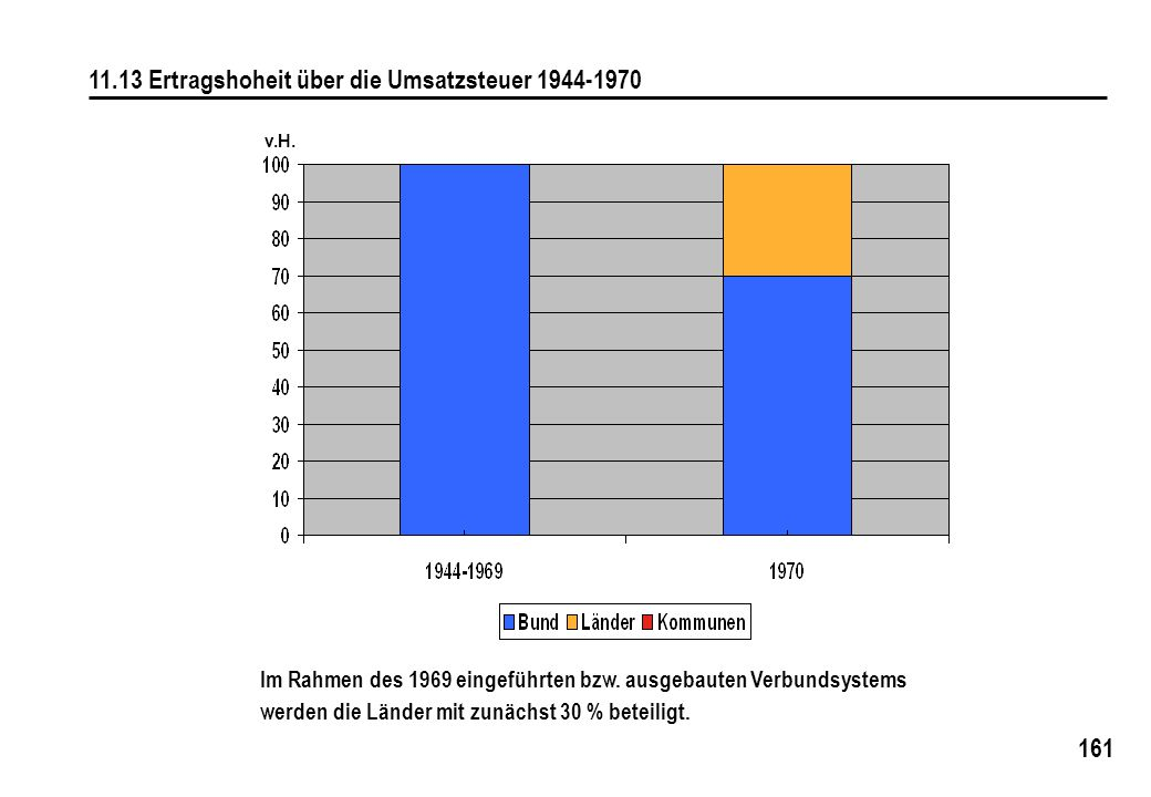 11.13 Ertragshoheit über die Umsatzsteuer 1944-1970