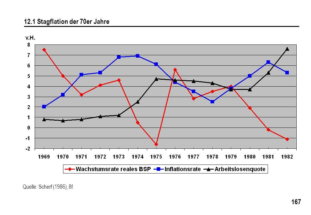 12.1 Stagflation der 70er Jahre