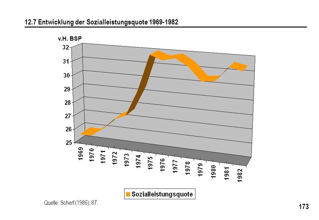 12.7 Entwicklung der Sozialleistungsquote 1969-1982