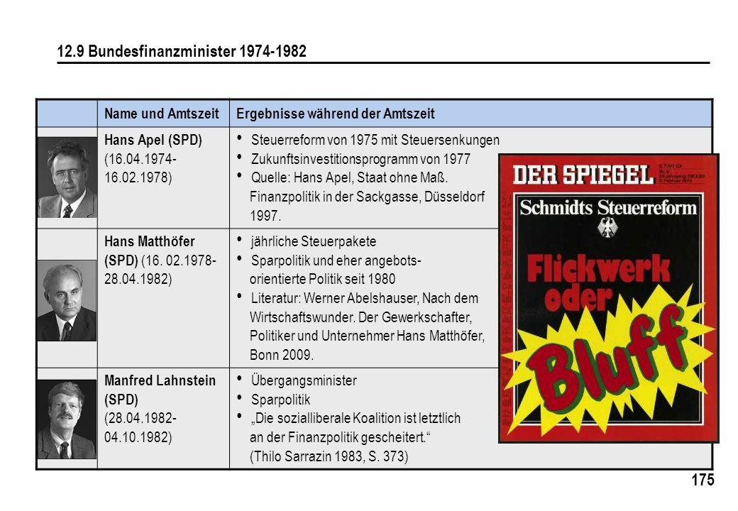 12.9 Bundesfinanzminister 1974-1982