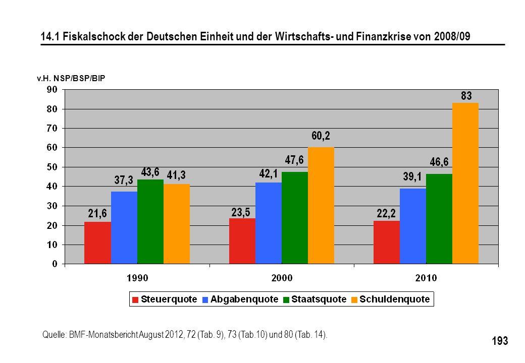 14.1 Fiskalschock der Deutschen Einheit und der Wirtschafts- und Finanzkrise von 2008/09