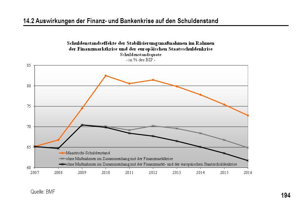 14.2 Auswirkungen der Finanz- und Bankenkrise auf den Schuldenstand