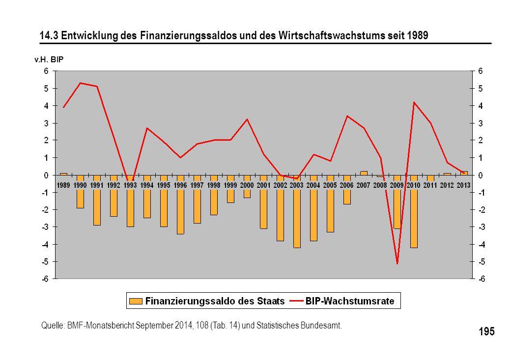 14.3 Entwicklung des Finanzierungssaldos und des Wirtschaftswachstums seit 1989