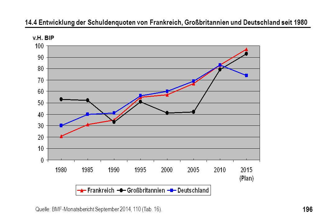 14.4 Entwicklung der Schuldenquoten von Frankreich, Großbritannien und Deutschland seit 1980
