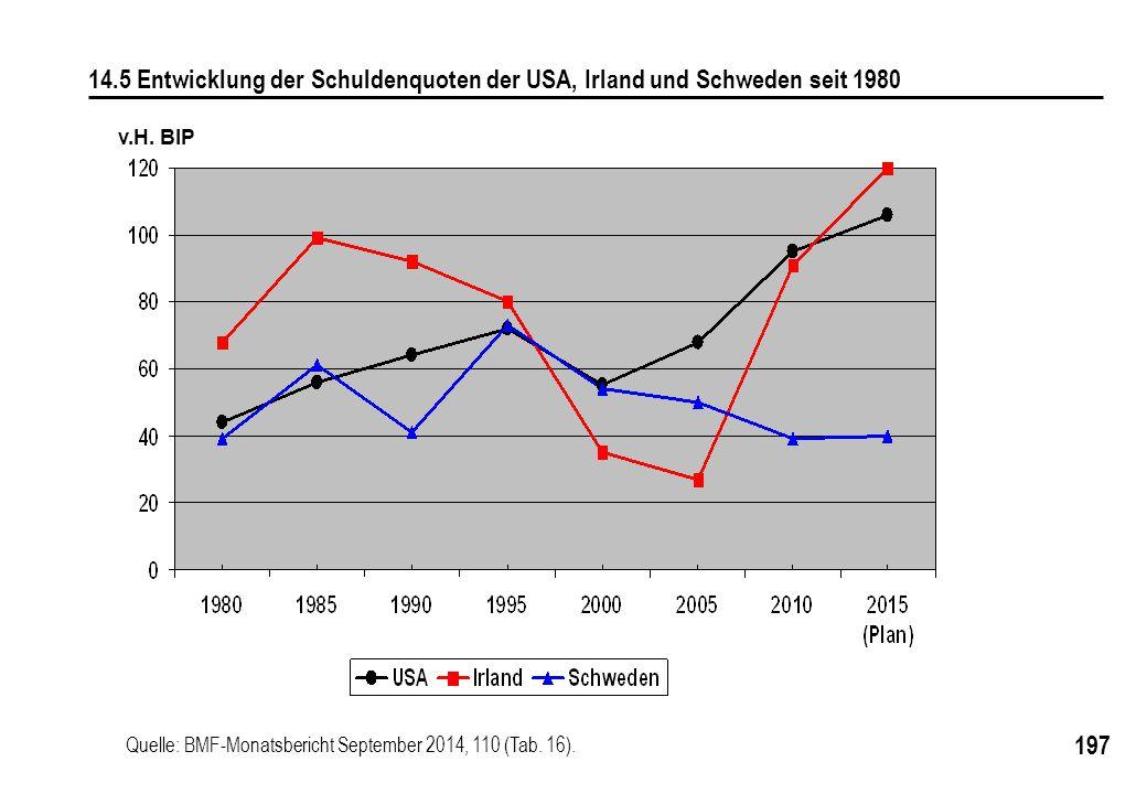 14.5 Entwicklung der Schuldenquoten der USA, Irland und Schweden seit 1980