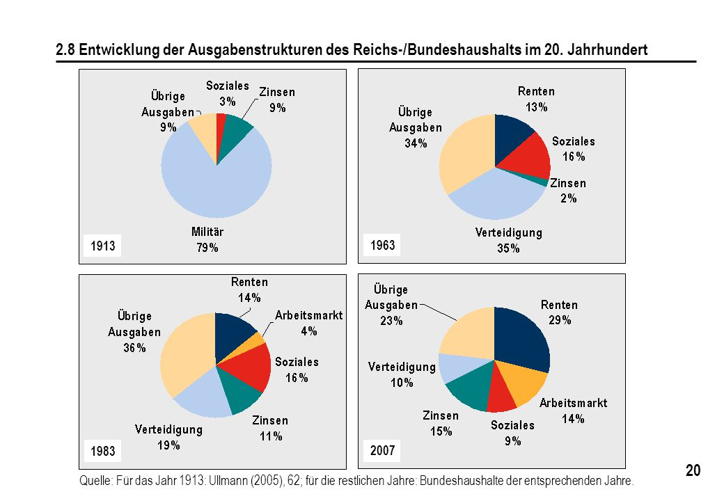 2007 1963. 1983. 1913. 2.8 Entwicklung der Ausgabenstrukturen des Reichs-/Bundeshaushalts im 20. Jahrhundert.