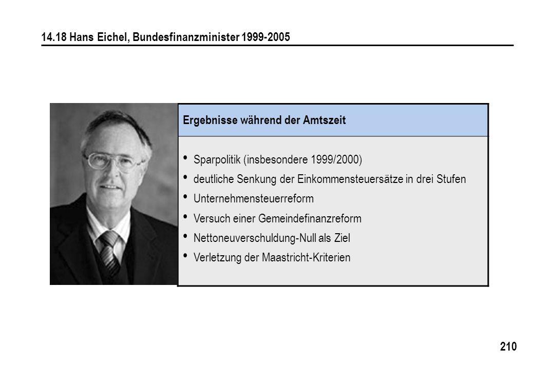 14.18 Hans Eichel, Bundesfinanzminister 1999-2005