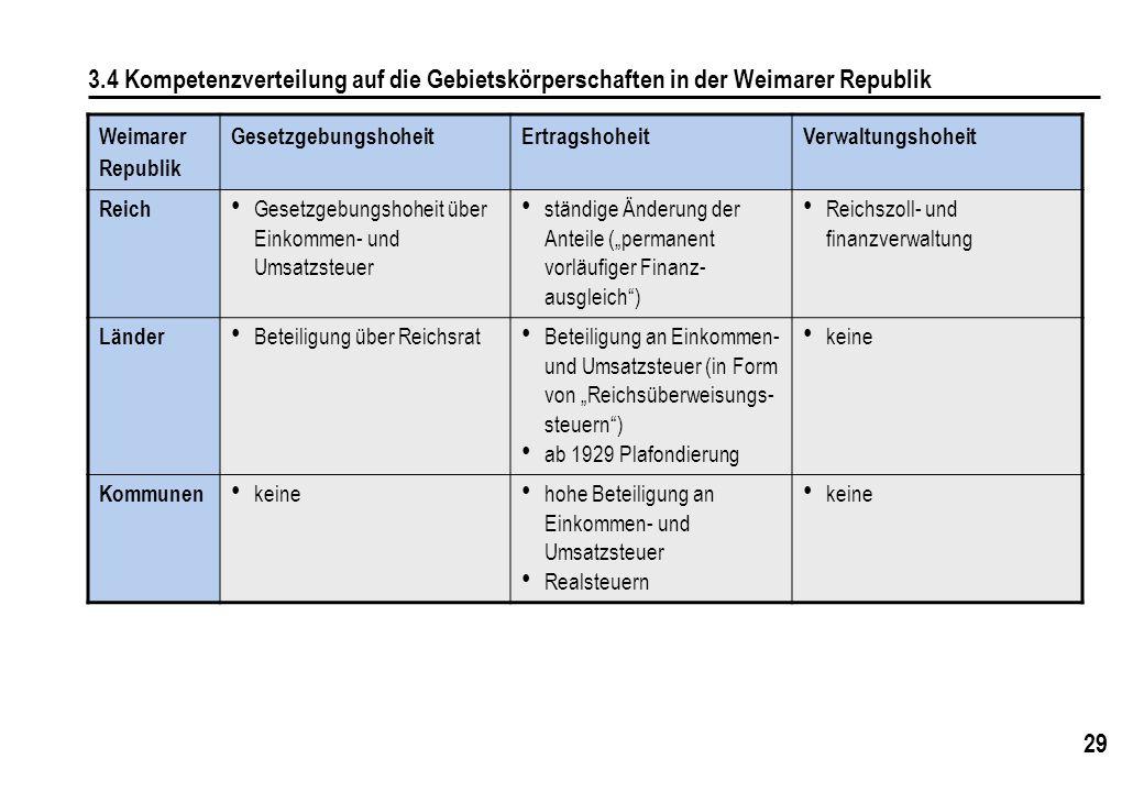 3.4 Kompetenzverteilung auf die Gebietskörperschaften in der Weimarer Republik