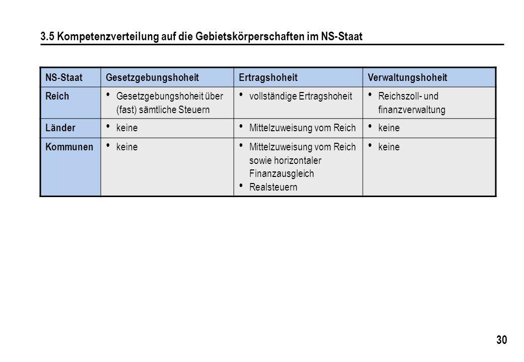3.5 Kompetenzverteilung auf die Gebietskörperschaften im NS-Staat