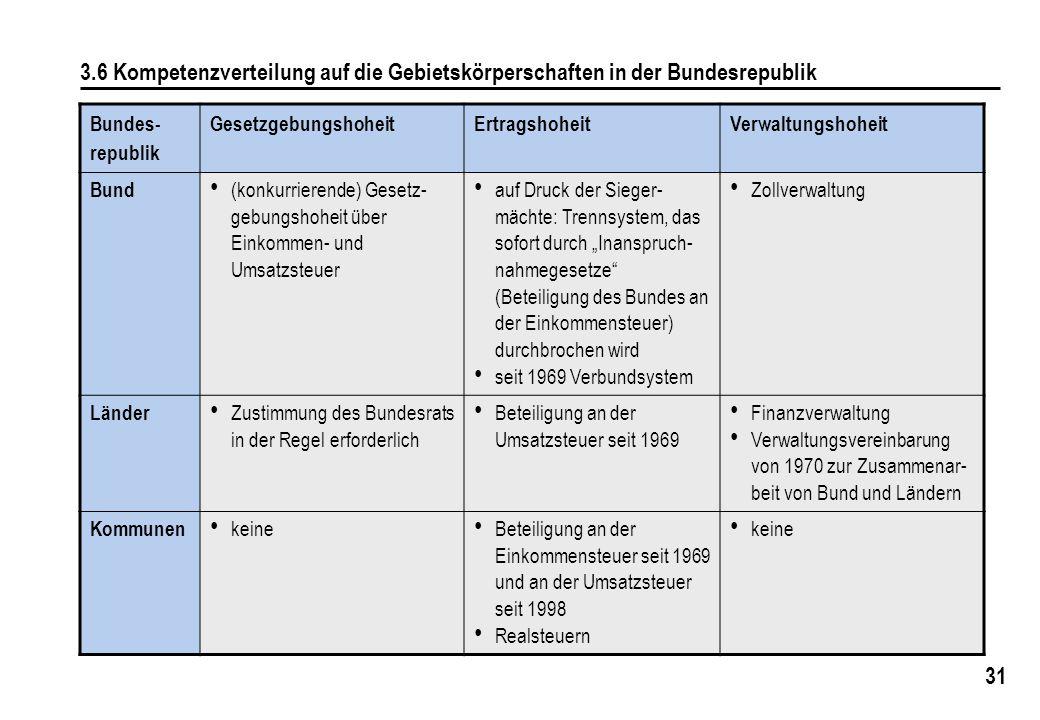 3.6 Kompetenzverteilung auf die Gebietskörperschaften in der Bundesrepublik