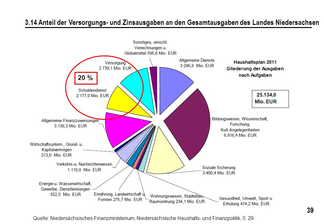 3.14 Anteil der Versorgungs- und Zinsausgaben an den Gesamtausgaben des Landes Niedersachsen