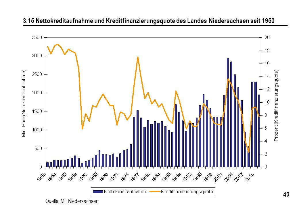 3.15 Nettokreditaufnahme und Kreditfinanzierungsquote des Landes Niedersachsen seit 1950
