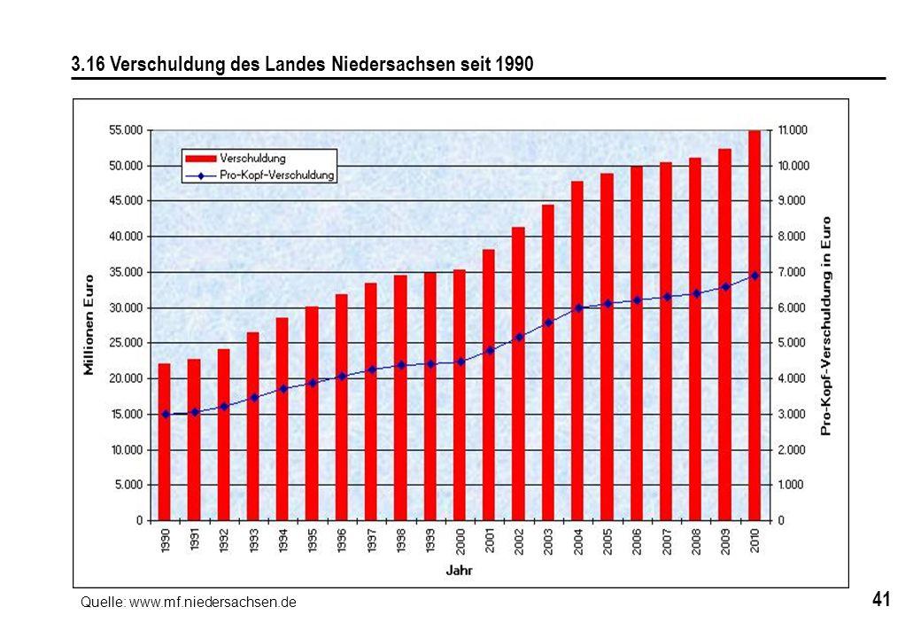 3.16 Verschuldung des Landes Niedersachsen seit 1990