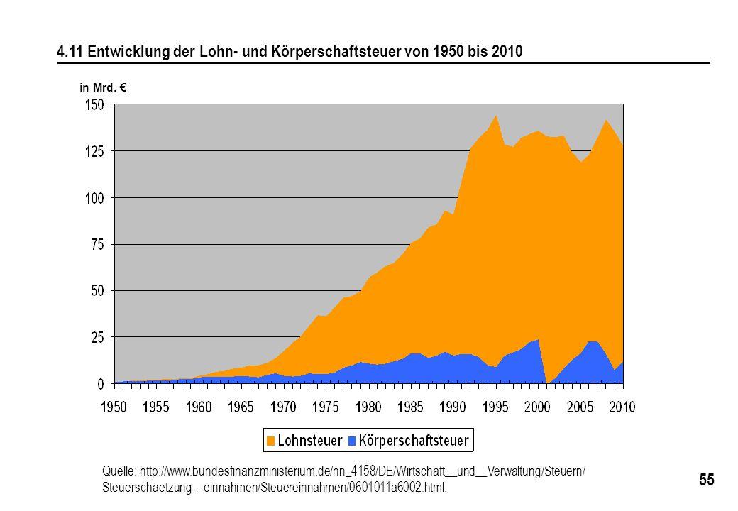 4.11 Entwicklung der Lohn- und Körperschaftsteuer von 1950 bis 2010