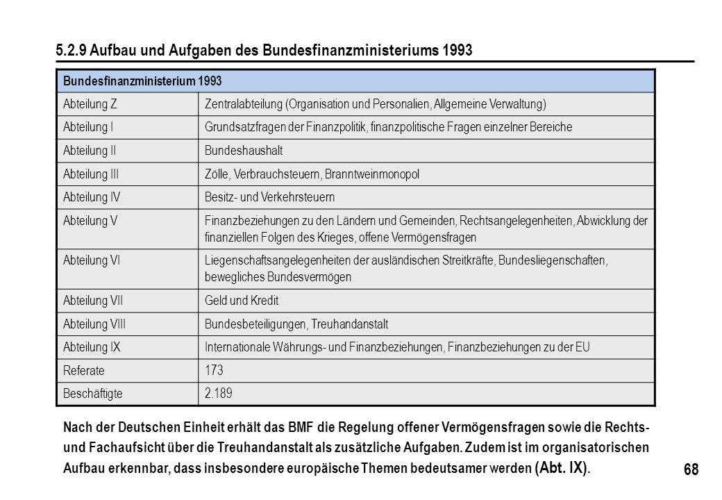 5.2.9 Aufbau und Aufgaben des Bundesfinanzministeriums 1993