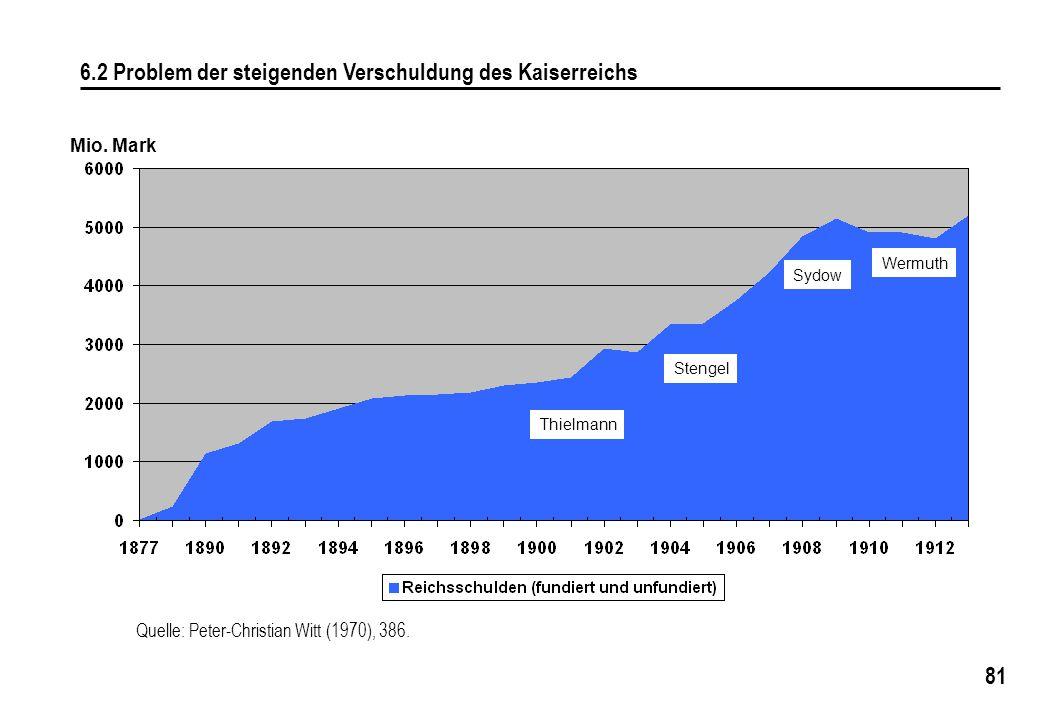 6.2 Problem der steigenden Verschuldung des Kaiserreichs