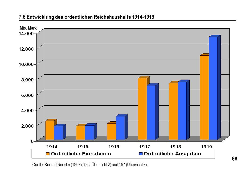 7.5 Entwicklung des ordentlichen Reichshaushalts 1914-1919