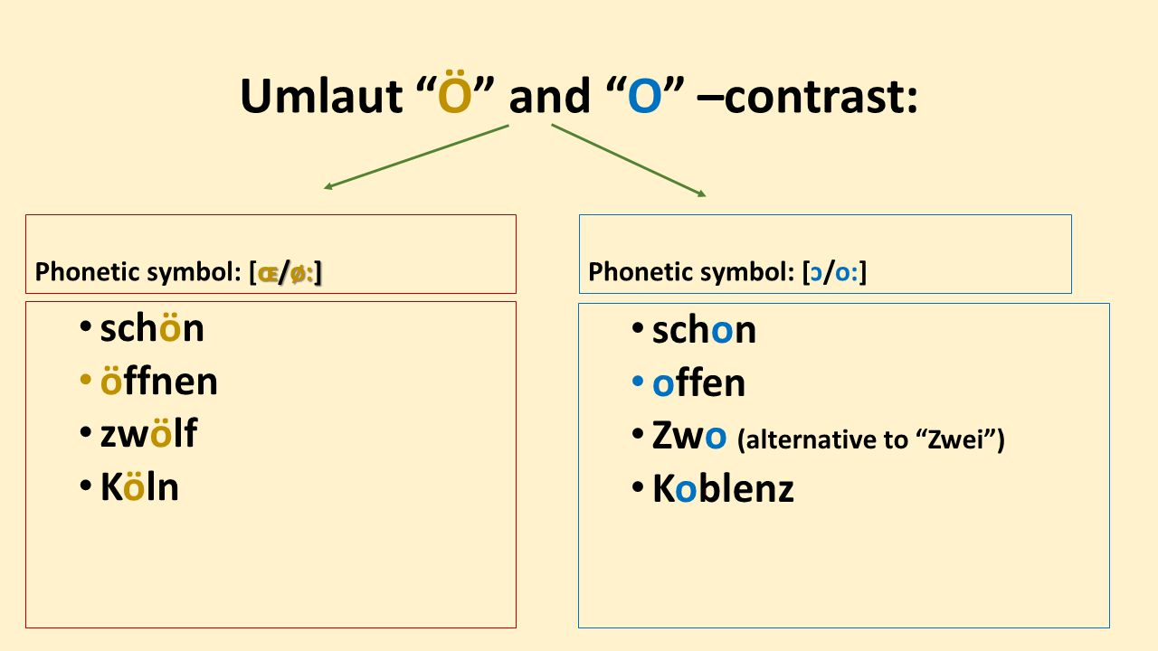 Umlaut Ö and O –contrast: