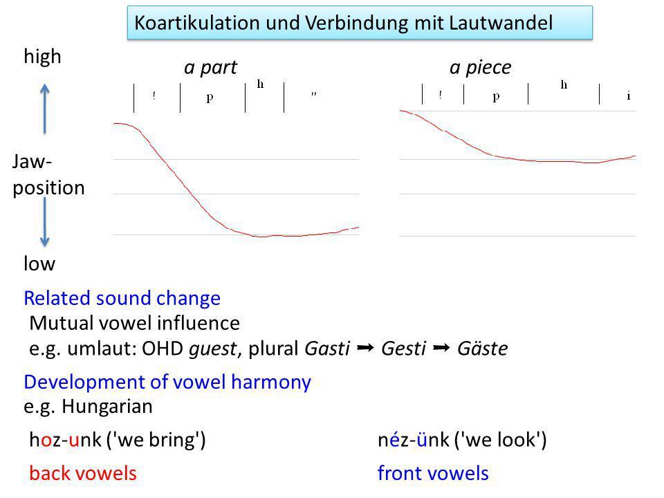 Koartikulation und Verbindung mit Lautwandel