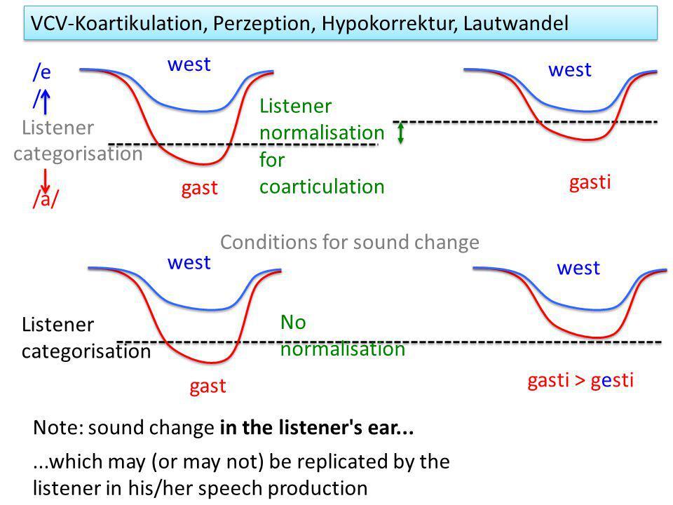 VCV-Koartikulation, Perzeption, Hypokorrektur, Lautwandel