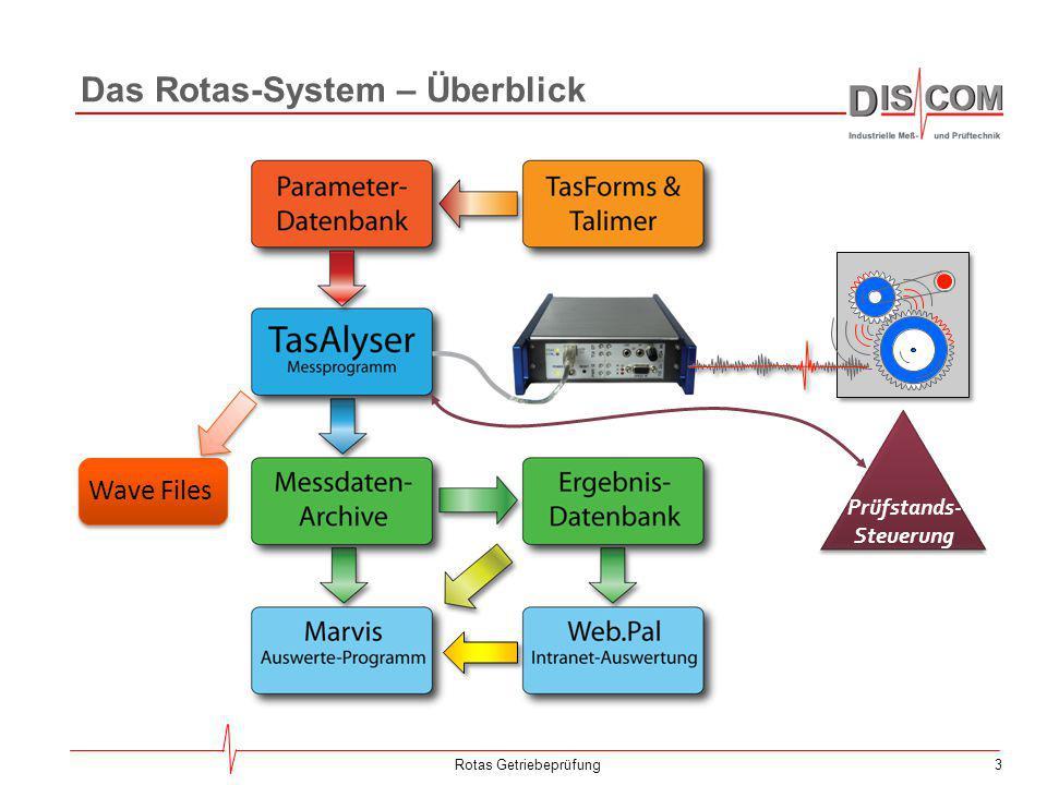 Das Rotas-System – Überblick