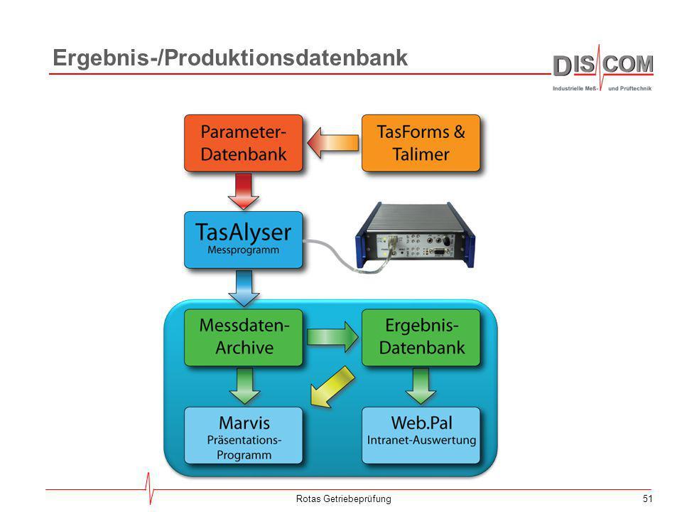 Ergebnis-/Produktionsdatenbank