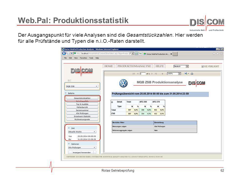 Web.Pal: Produktionsstatistik