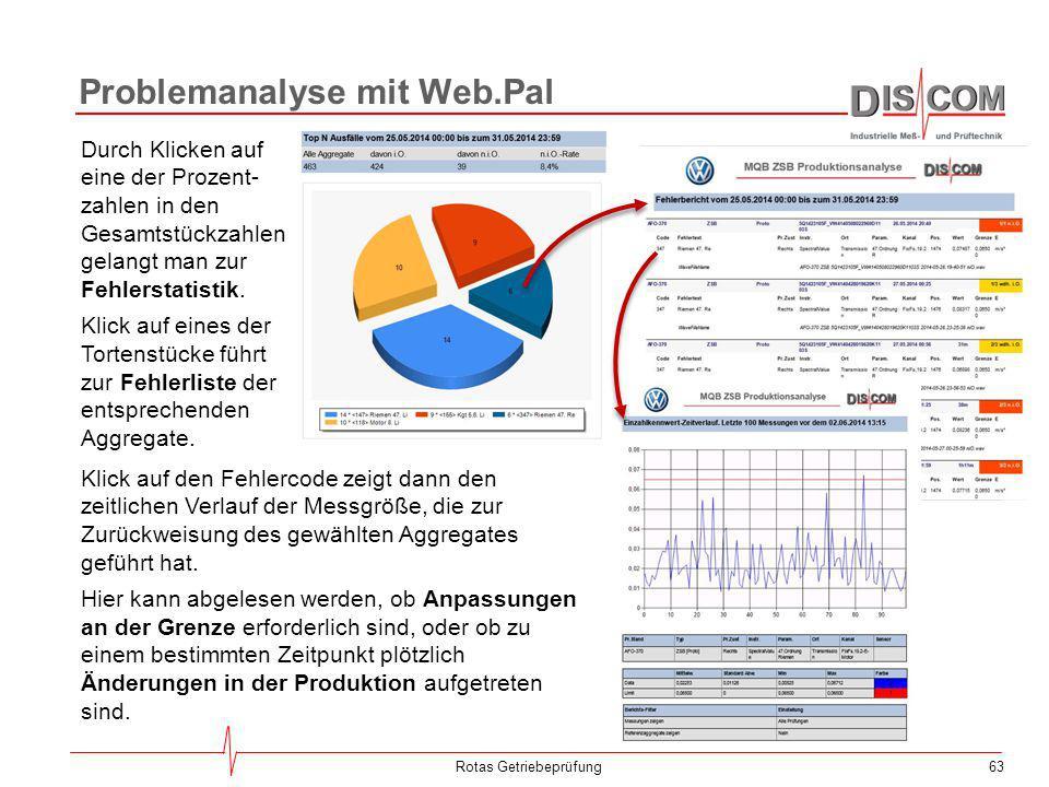 Problemanalyse mit Web.Pal