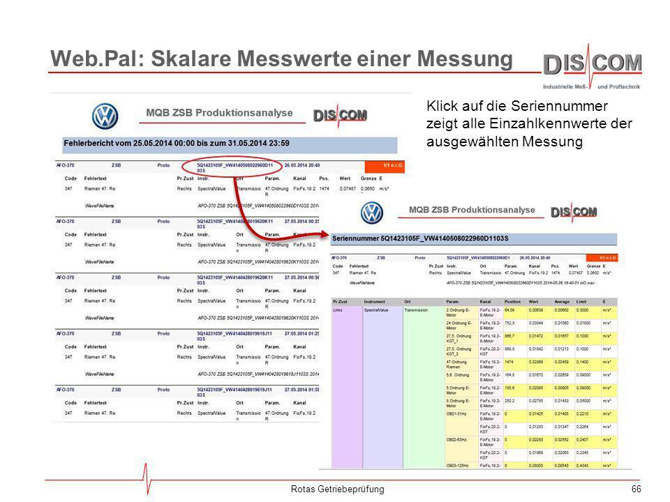 Web.Pal: Skalare Messwerte einer Messung