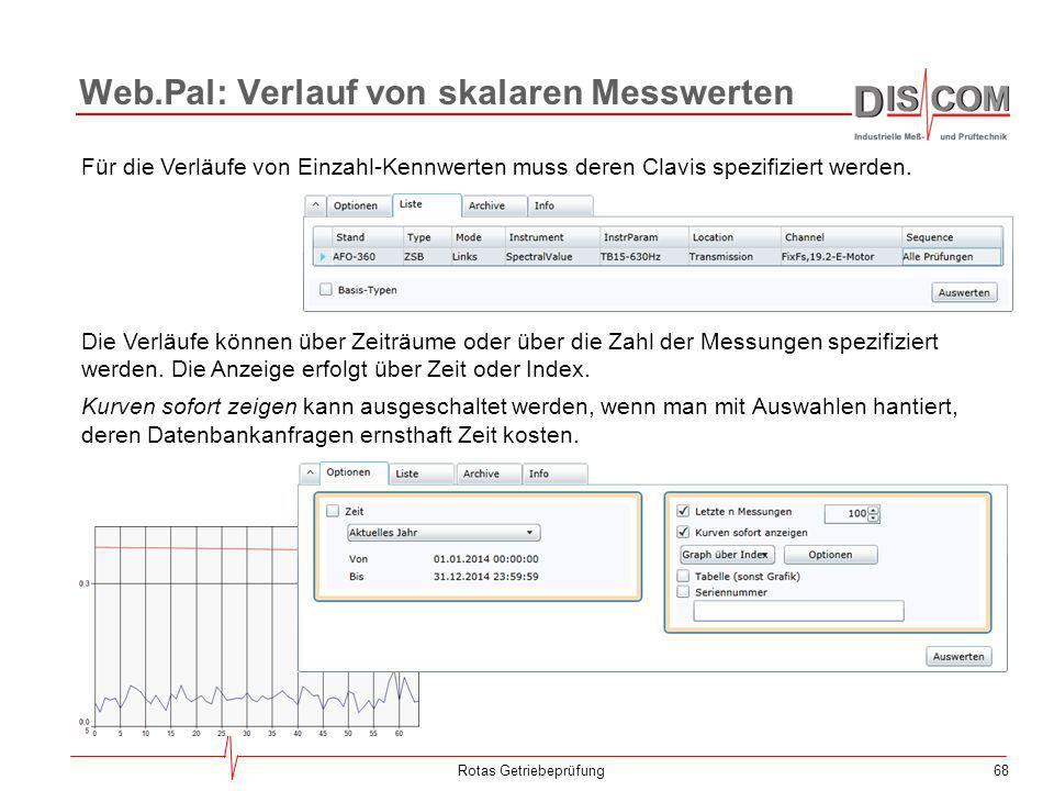 Web.Pal: Verlauf von skalaren Messwerten