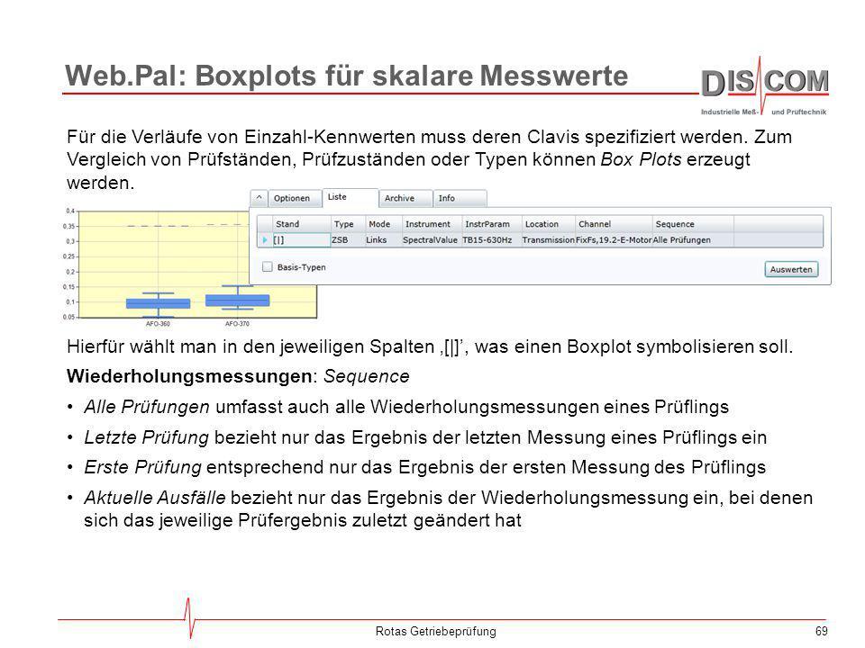 Web.Pal: Boxplots für skalare Messwerte