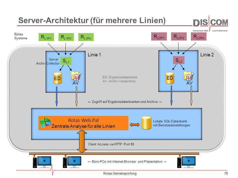 Server-Architektur (für mehrere Linien)