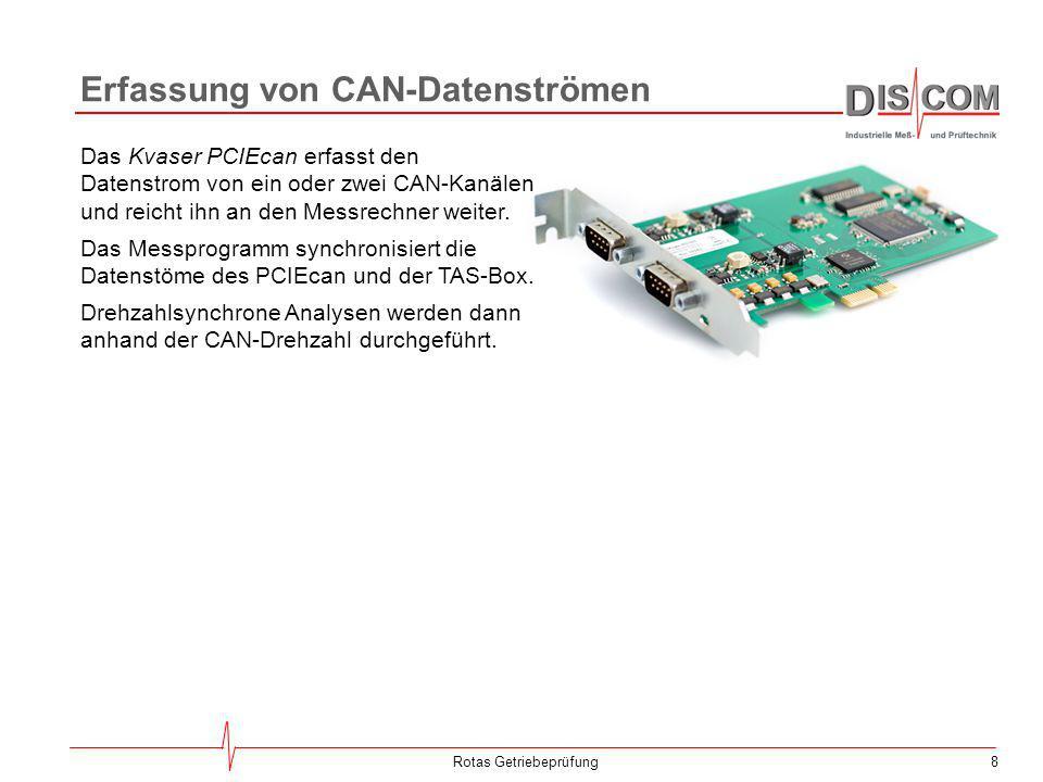 Erfassung von CAN-Datenströmen