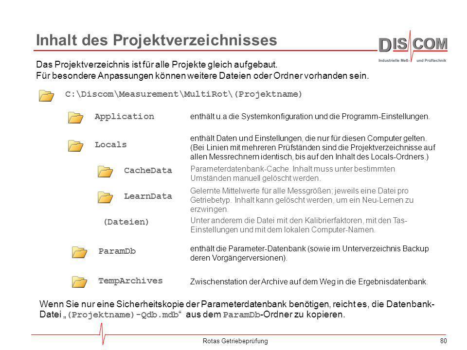 Inhalt des Projektverzeichnisses