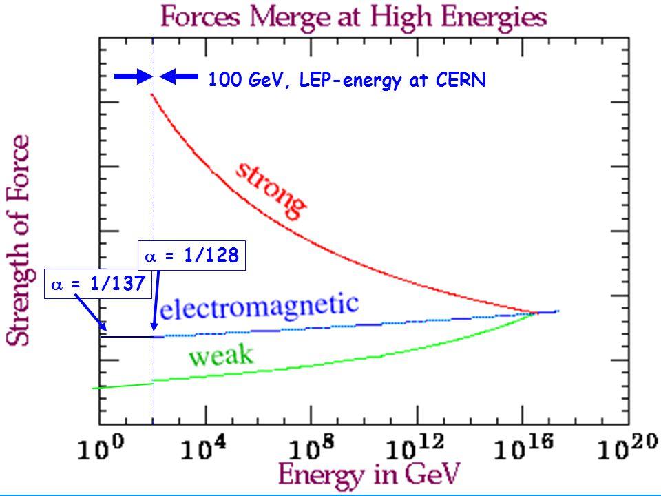 100 GeV, LEP-energy at CERN  = 1/128  = 1/137 Hartmut Abele