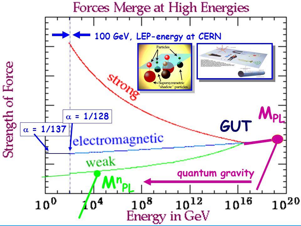MPL MnPL GUT quantum gravity 100 GeV, LEP-energy at CERN  = 1/128