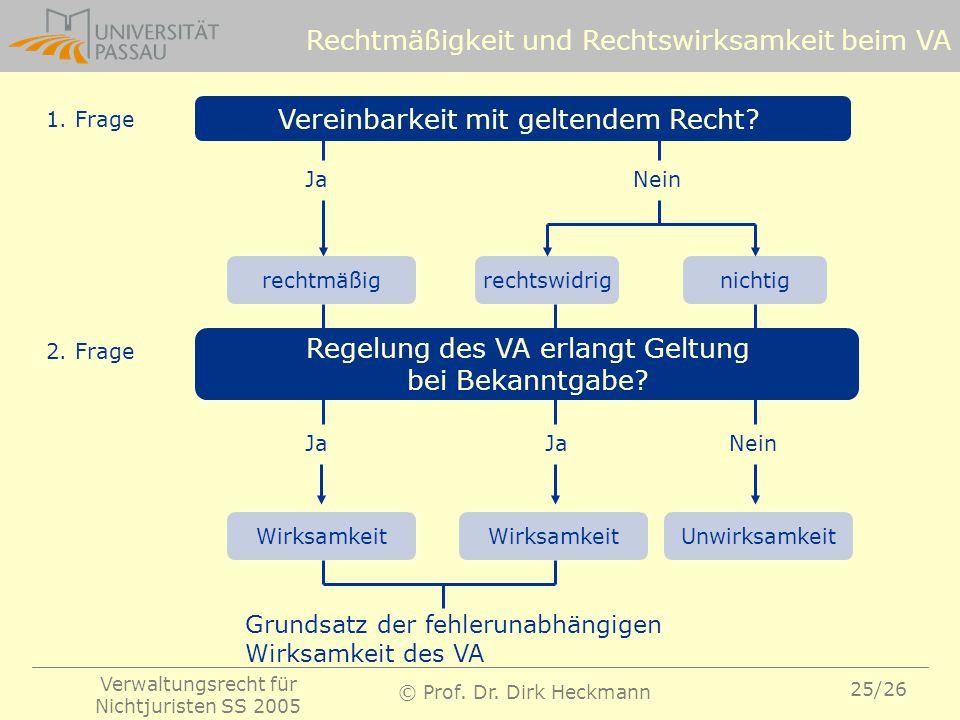 Rechtmäßigkeit und Rechtswirksamkeit beim VA