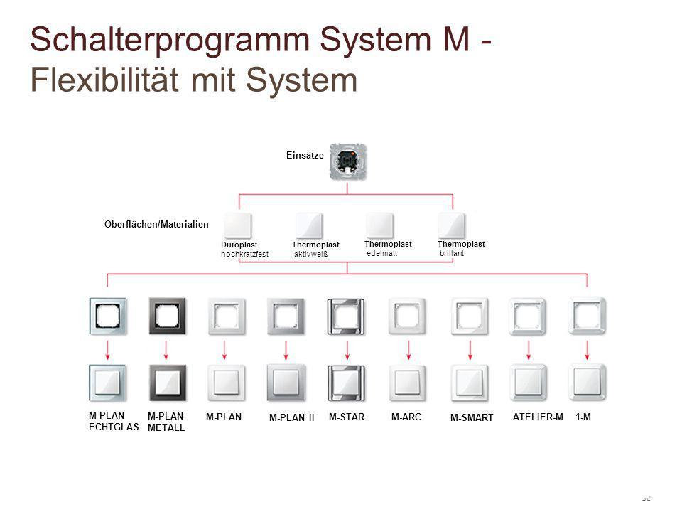 Schalterprogramm System M - Flexibilität mit System