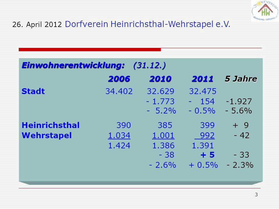 Einwohnerentwicklung: (31.12.) 2006 2010 2011 5 Jahre